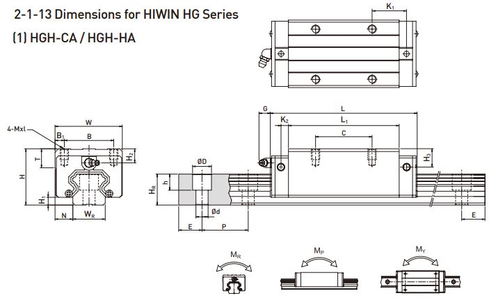 hiwin hgh specifications