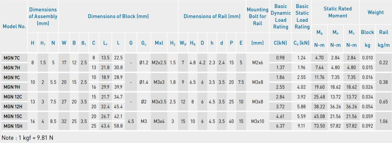 mgn block hiwin specifications